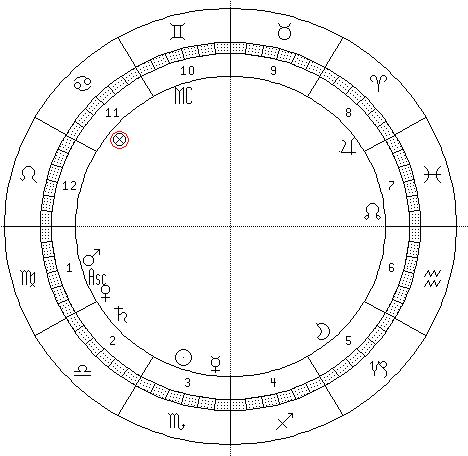 astrograma Basescu
