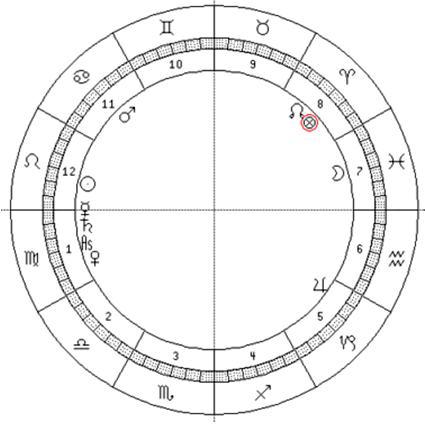 astrograma Ian Charleson