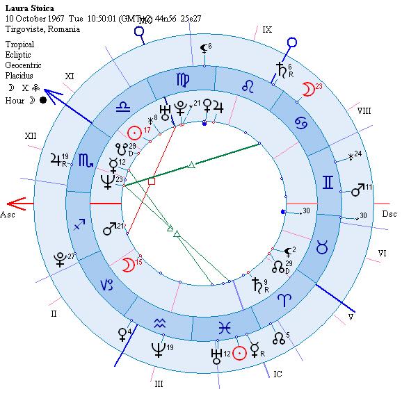 astrograma deces Laura S