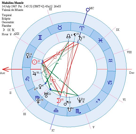 astrograma Madalina Manole