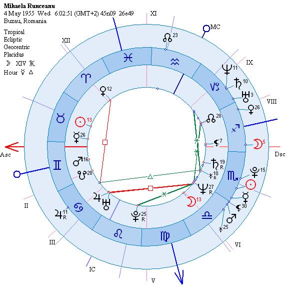 astrograma deces Mihaela R