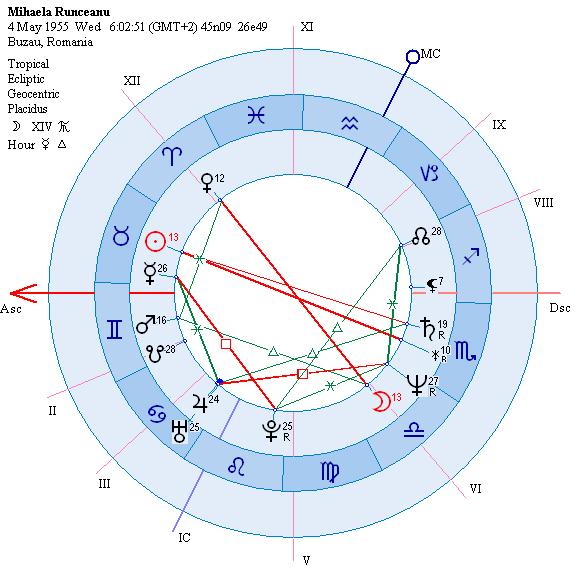 astrograma Mihaela Runceanu