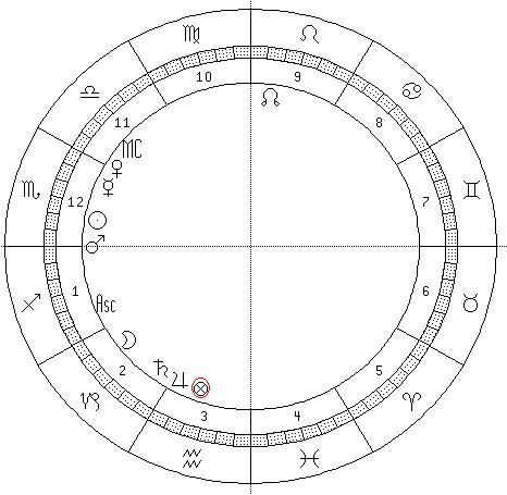 astrograma Nadia Comaneci