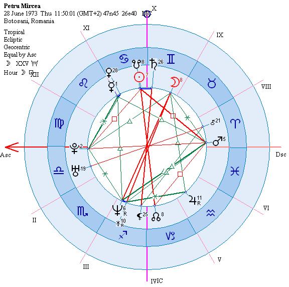 astrograma Petru Mircea