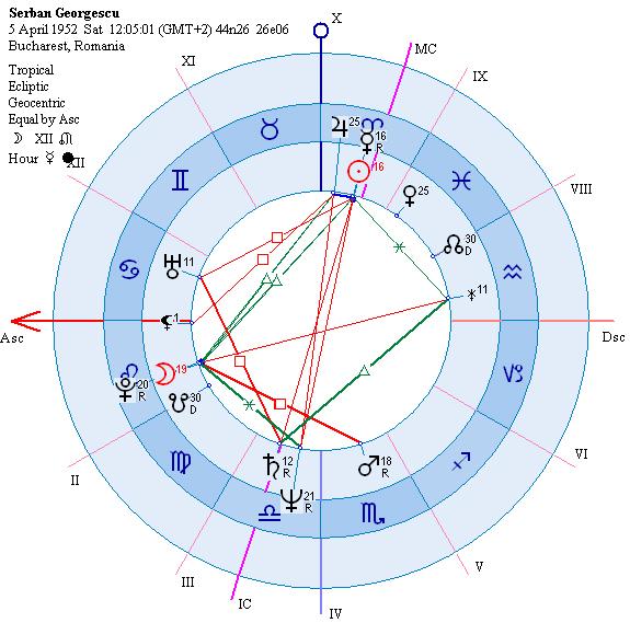 astrograma Serban Georgescu