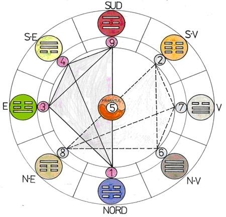 Modelul Cerului Posterior