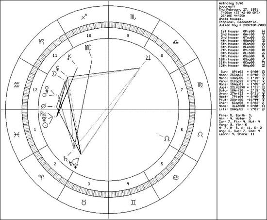 Astrograma S. Haret
