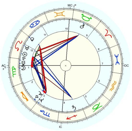 Harta cerului, Madonna