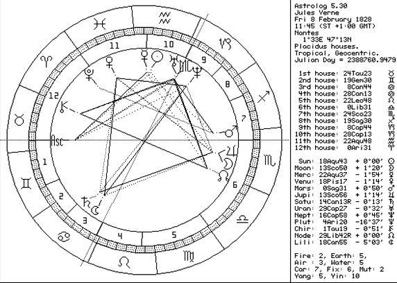 astrograma Jules Verne