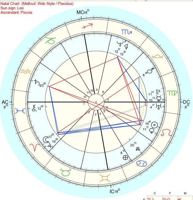 Astrograma Whitney Huston