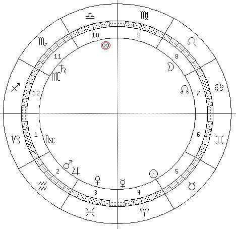 astrograma Elisabeta II