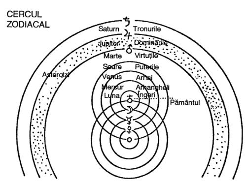 Rudolf Steiner - Ierarhiile spirituale si reflectarea lor in lumea fizica