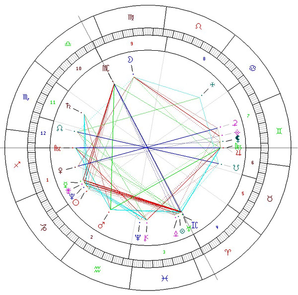 Fig. 3 Revolutia solara curenta la momentul accidentului