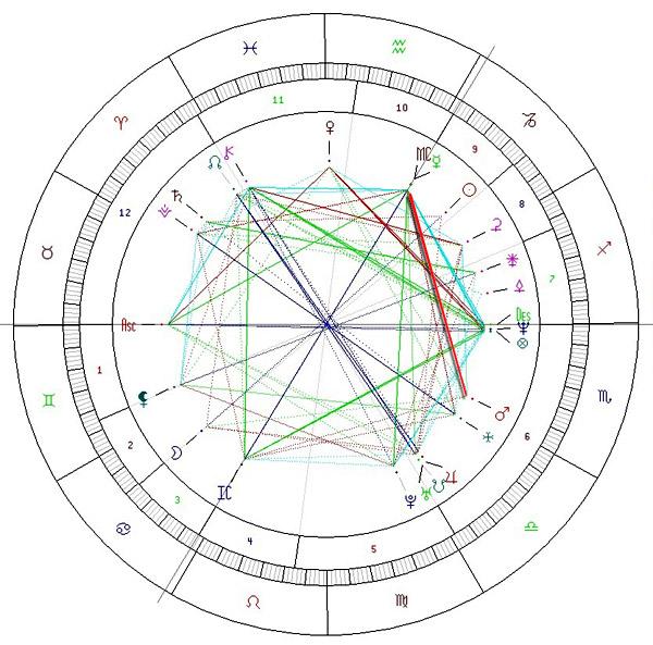Harta natala M. Schumacher. Sistem Placidus