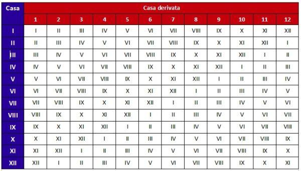 case_derivate