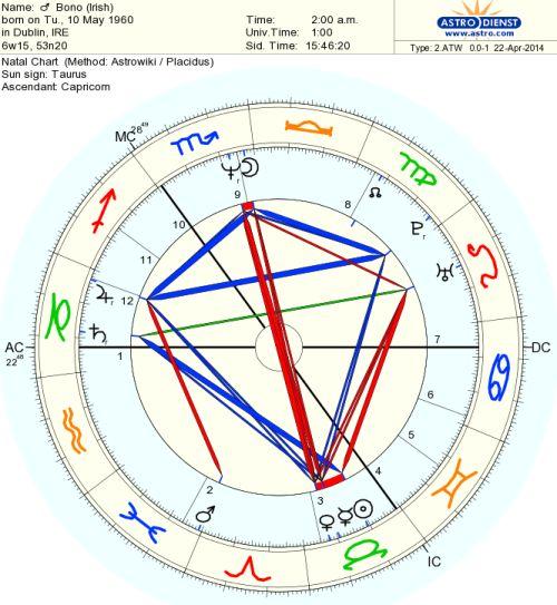 horoscop-bono