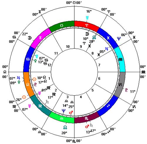 horoscop-dinu-patriciu-deces