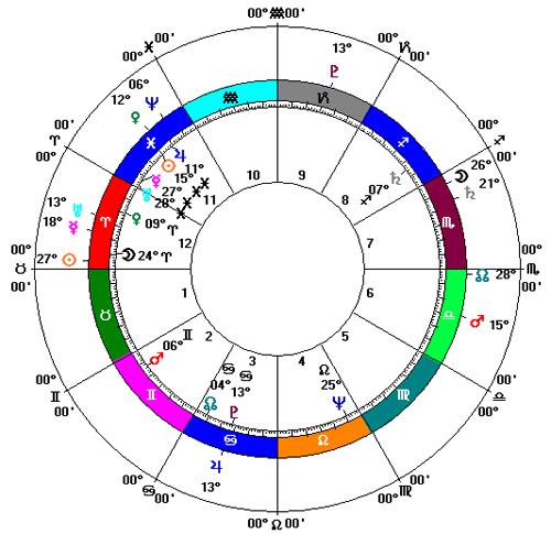 horoscop-garcia-marquez-deces