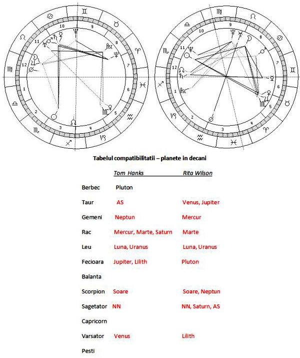 Atentie, hartile reprezinta pozitiile planetelor natale in decani!
