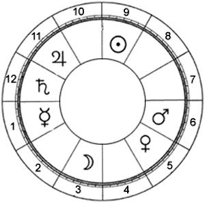 Lecția de astrologie orară. Co-semnificatorii caselor și bucuriile planetelor