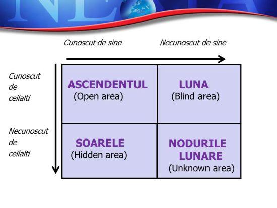 Modelul Johari aplicat în astrologie