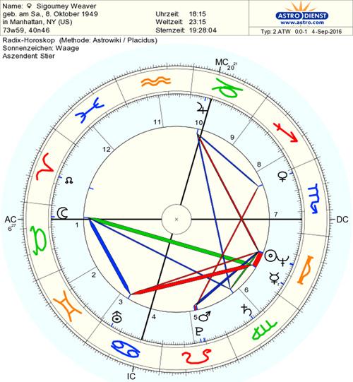 horoscop-sigourney-weaver-2016