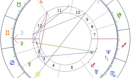 Provocare astrologică privind vocația și sănătatea nativului