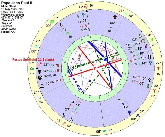 harta-john-paul-2-partea-spiritului