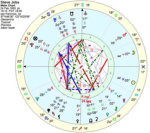 PJupiter-Chart2