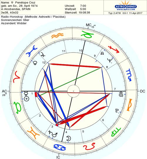 horoscop-penelope-cruz