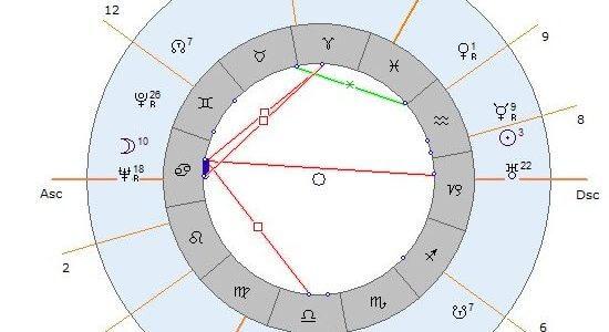 Handicap & Carieră (provocare astrologică)