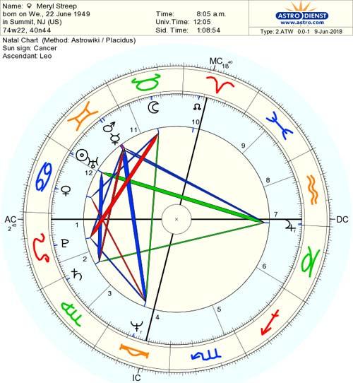 horoscop-meryl-streep