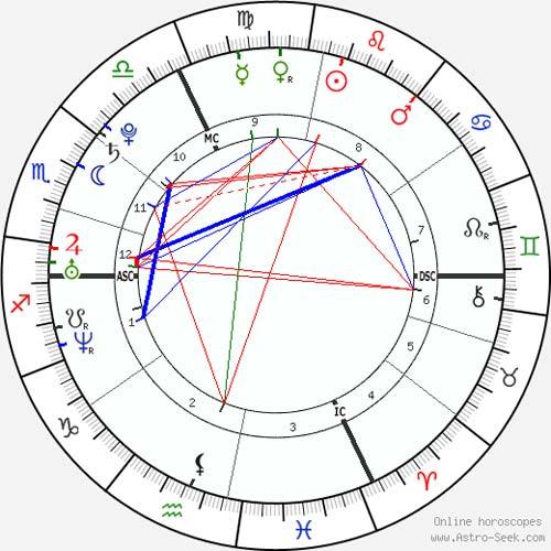 horoscop-mila-kunis