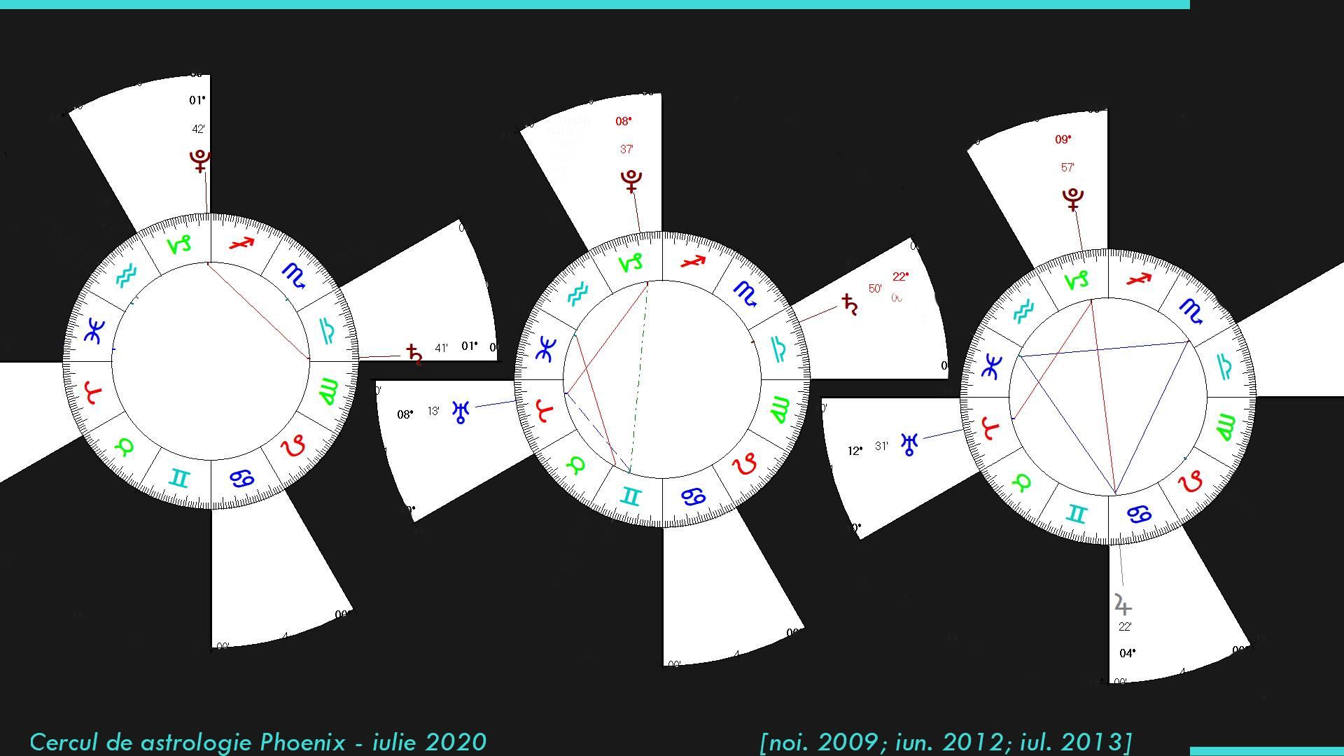 14 iulie 2020: despre careurile pe zodii cardinale, la Cercul Phoenix, pe Zoom!